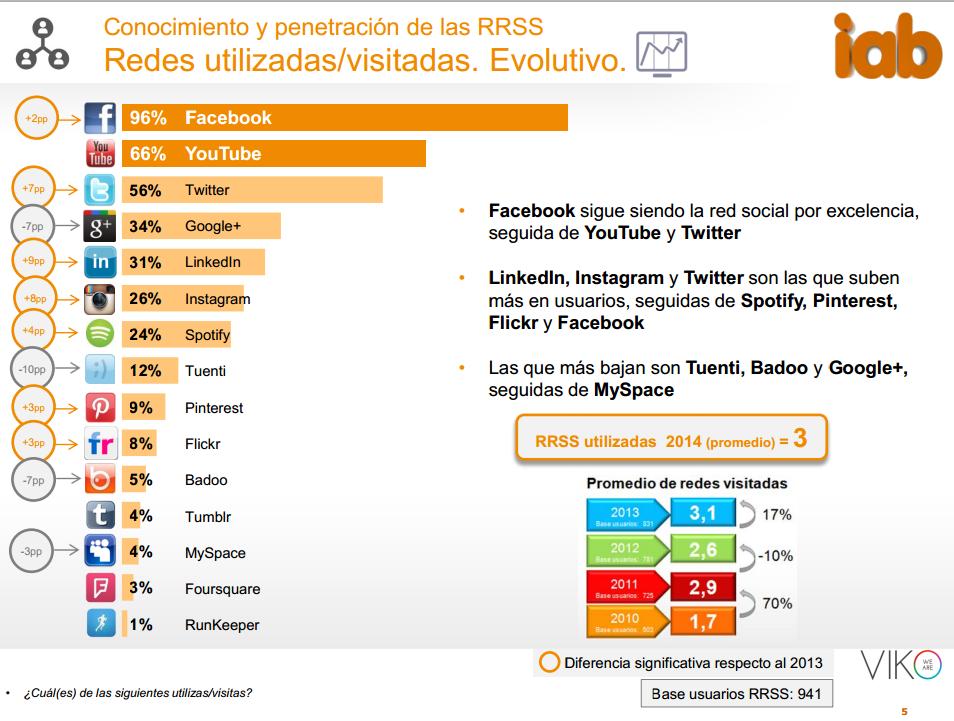uso redes sociales españa 2015